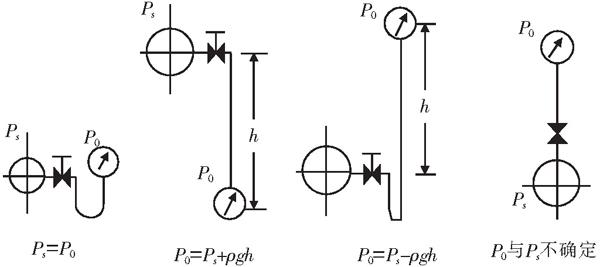 。  <CTSM>图1压力补偿仪表4种常见安装不规范形式</CTSM> 压力变送器引压管中冷凝水液柱高度对压力测量的影响通常可以用以下两种方法校准。 (1)在压力变送器中进行校准。这种方法的实质是对压力变送器的零点进行迁移。一般的压力变送器都带HART协议,可采用手持终端将测量范围进行调整,从而达到消除液柱高度差带来的影响。然而,对于非智能的或不带HART协议的压力变送器上述办法很难实现,相比之下,在二次仪表中作校准成为一种很受欢迎的方法。 (2)在流量显示仪表中进行校准。这里说的