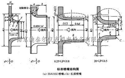 标准喷嘴结构图